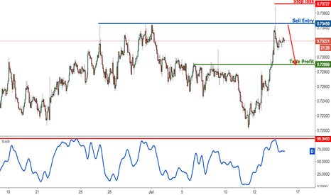 NZDUSD: NZDUSD profit target reached, prepare to sell