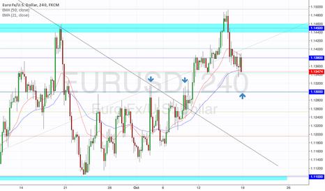 EURUSD: EURUSD Bullish Probability