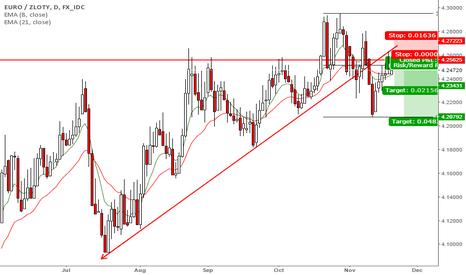 EURPLN: Eur-Pln Short Setup