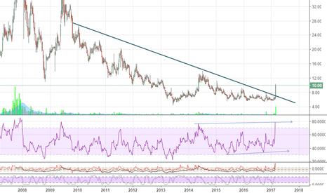 TTML: TTML - Trendline Breakout - Investment Stock