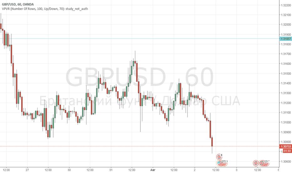 GBPUSD: Покупка GBP-USD