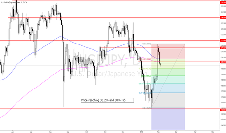 USDJPY: 2016-02-02_tue_Important levels approaching