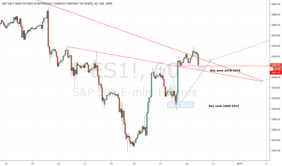 ES1!: Update: A Possible Path For the S&P