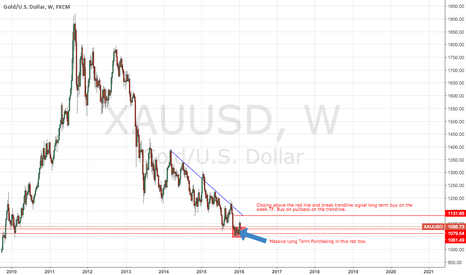 XAUUSD:  Potential GOLD Long