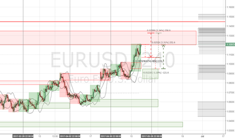 EURUSD: EURUSD 6E Forecast week 2017 May 22-26