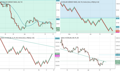 XAUUSD: Dollar and Gold exchanging position ahead of Fed Chair Testimony