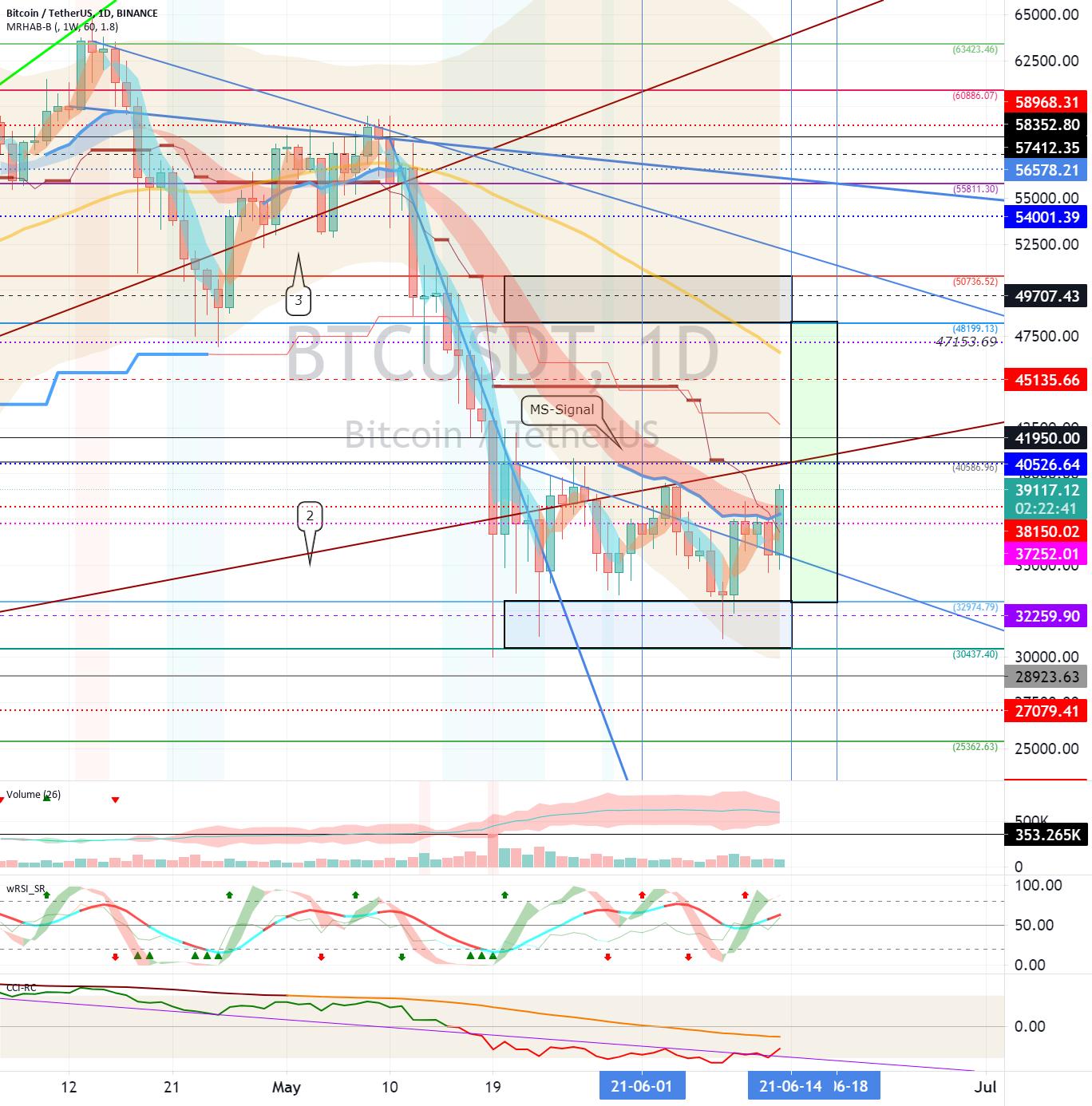 Bitcoin (BTC) - June 14 (volatility period around June 14-18)