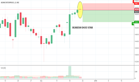 ADANIENT: ADANIENT BEARISH DOJI STAR