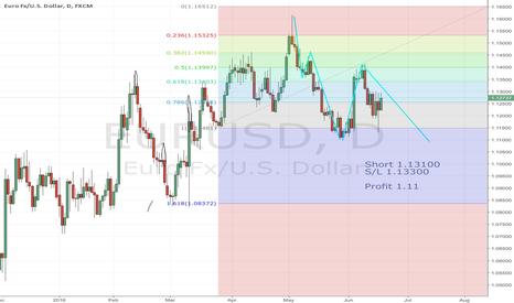 EURUSD: Short EURUSD from 1.13100 to 1.11
