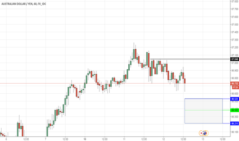 AUDJPY: AUDJPY LONG - The mantra continues.. BUY YEN DIPS