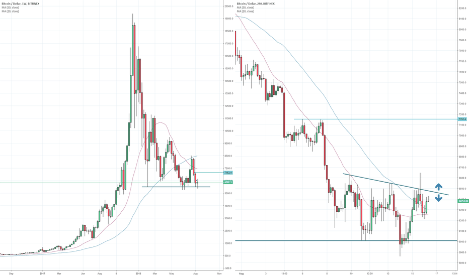 BTCUSD: Bitcoin could be about to break out of base at 6k