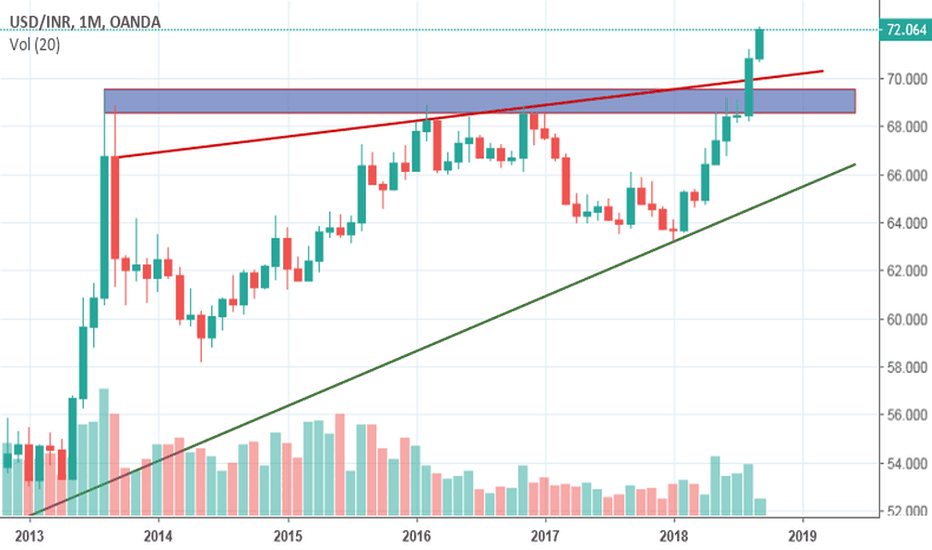 USDINR: Band between 70 to 75