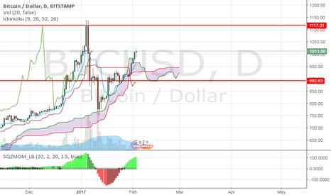 BTCUSD: BTCUSD - Long - Kumo twist. Trend change