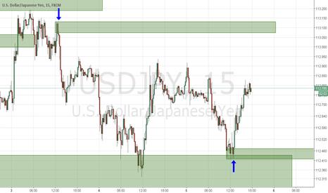 USDJPY: Торговля на 15 минутах