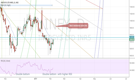 INFY: INFY double bottom and Squared High