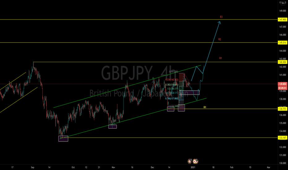 gbpjpy chanel analysis bullish trend