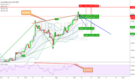 EURCHF: EUR/CHF - POSSIBLE 'ABCD' PATTERN (@ COMPLETION)