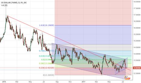 USDZAR: USDZAR testing longterm trendline.