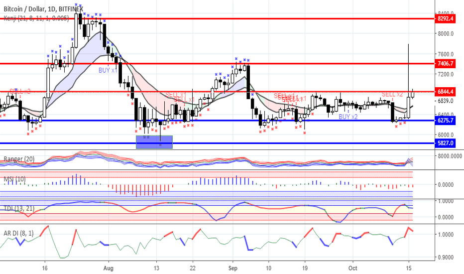 BTCUSD: Range trading: Crypto currency market as for 16/10/2018