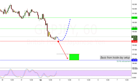 GBPJPY: inside day setup