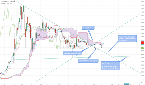 BTCUSD: Strong Short Term Ichimoku Resistance