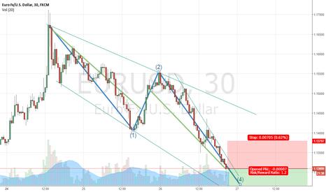 EURUSD: General trend. Short.