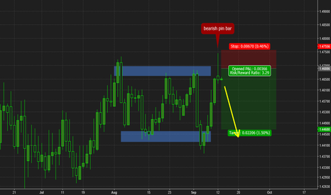 EURCAD: EURCAD pin bar opportunity