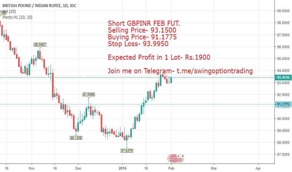 GBPINR: 96% Profit Possibility in GBPINR FEB FUT (SHORT)