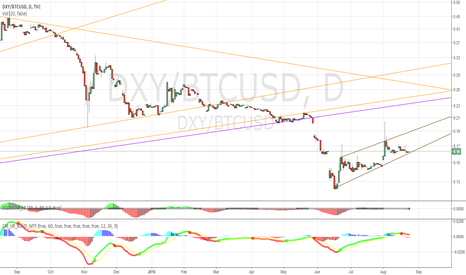 DXY/BTCUSD: DXY/Bitcoin Ratio 8/23/2016