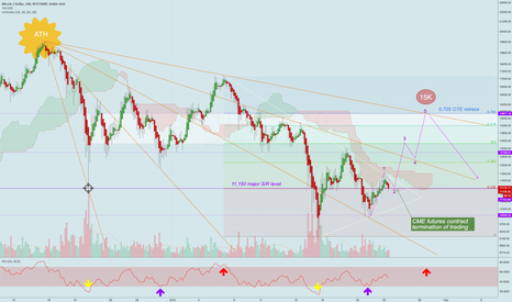 BTCUSD: 5-day forecast: sunny, rising above clouds, with a high of 15K