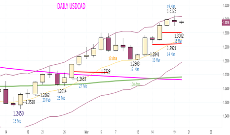 USDCAD: USDCAD - Temporarily Sell at 1.3085 and 1.3117 (stop 1.3149)