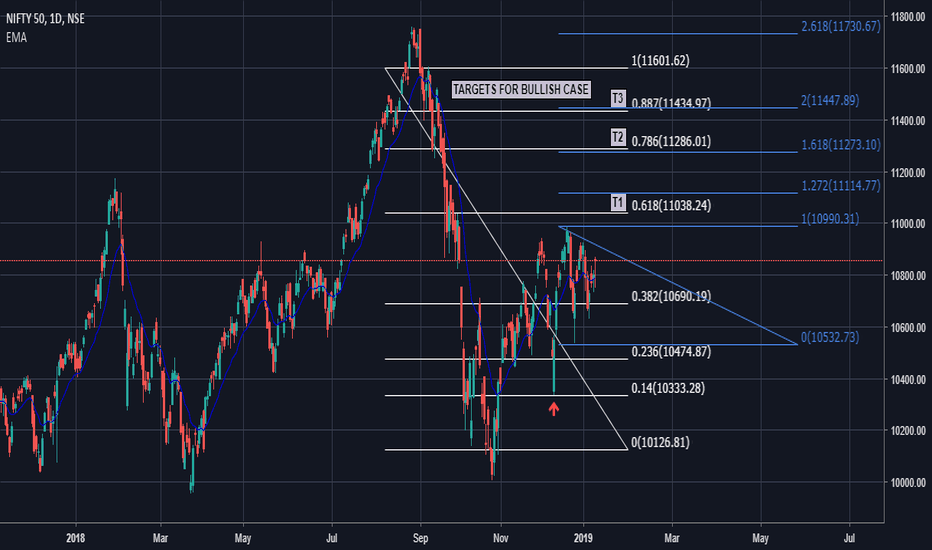 NIFTY: BULLISH CASE TARGETS FOR NIFTY