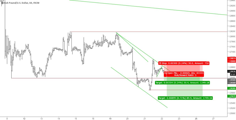 Short Trade GBPUSD