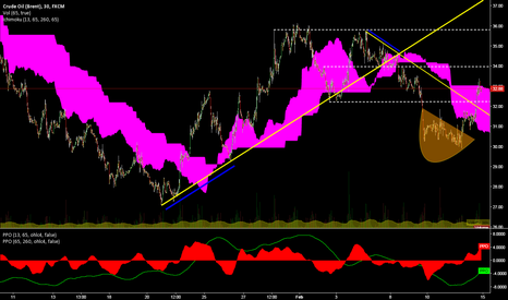 UKOIL: MayBe a better SetUps as we all can`t imagine it
