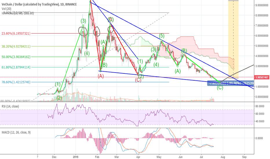 VENUSD: Vechain USD Triangle