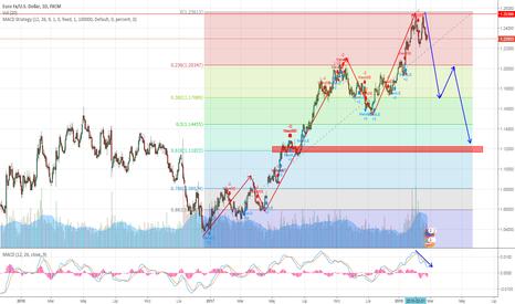 EURUSD: EUR-USD w trendzie spadkowym.