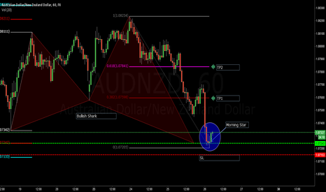 AUDNZD: AUDNZD Bullish Shark