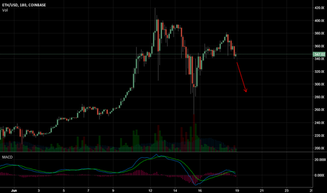 ETHUSD: ETH/USD being watched closely should it test $300
