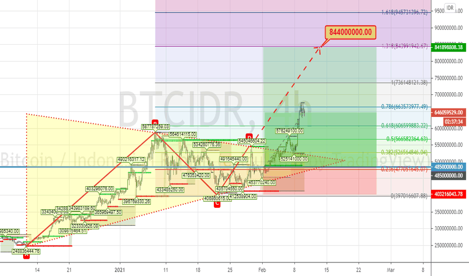 bitcoin idr tradingview