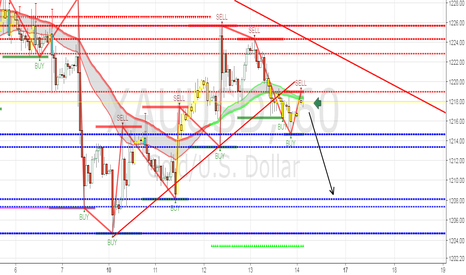 XAUUSD: XAUUSD/GOLD Looking for a good entry point for a sell play