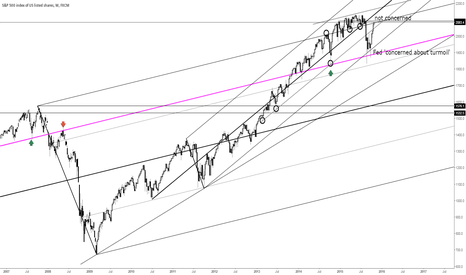 SPX500: The Fed / concerned at support and not concerned at resistance