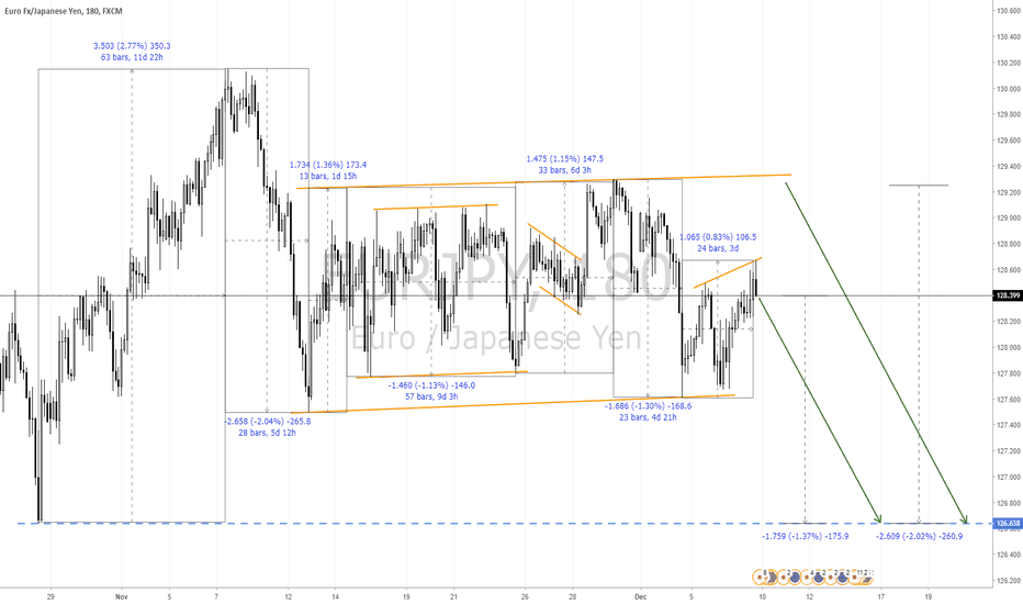 EURJPY: FOREX : EURJPY continuation for the down side
