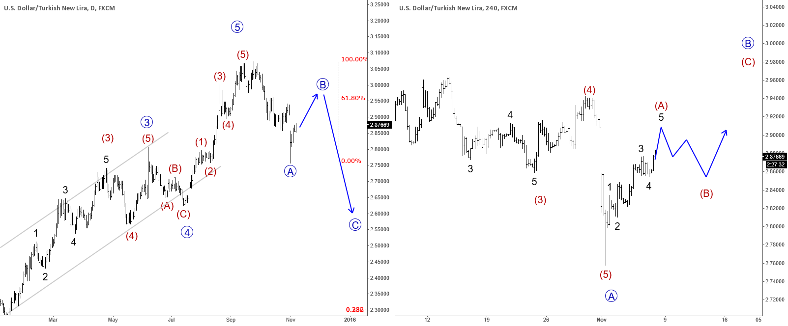 USDTRY : Trading In A Correction