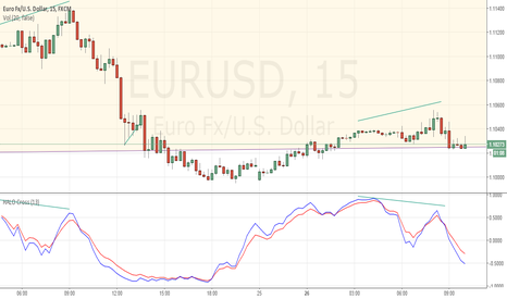 EURUSD: Selling EURUSD, not as easy as it seems - HALO Divergence
