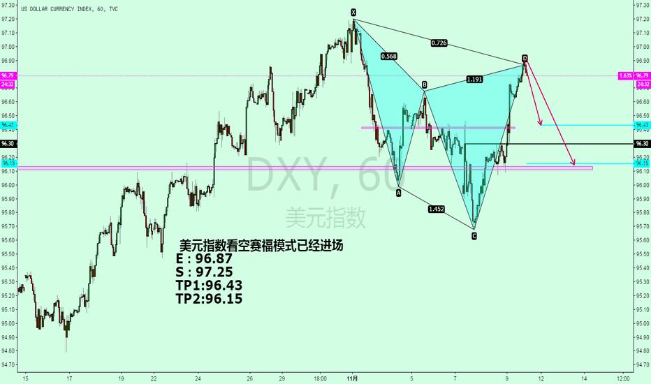 DXY: 美元指数看空赛福模式已经进场