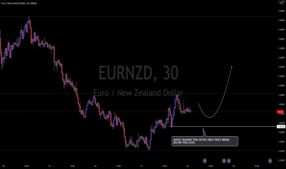 eurnzd trade idea