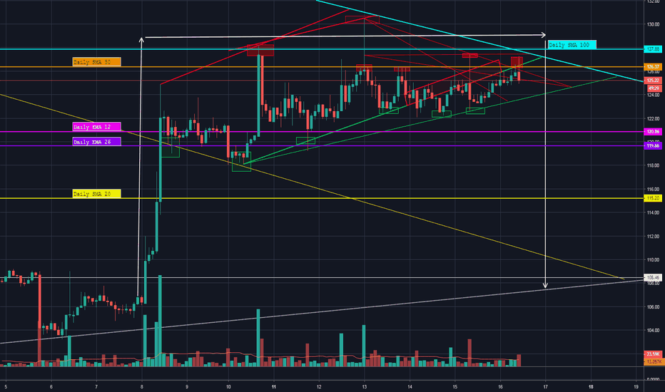 ETHUSD: ETHUSD - SMA 50 Rejections + Descending Trend Line
