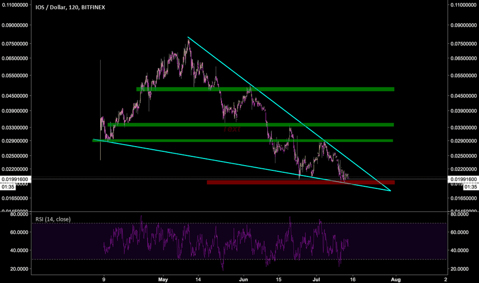 IOSUSD: IOS/USD : Big Falling Wedge