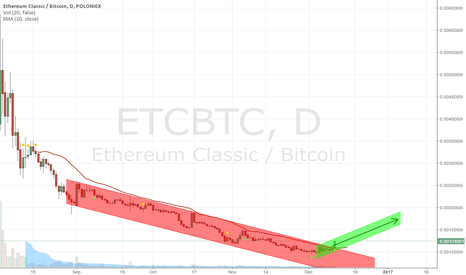 ETCBTC: The breaking of the ETC downtrend