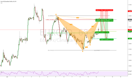 EURCAD: EURCAD 1h Bearish Bat Pattern